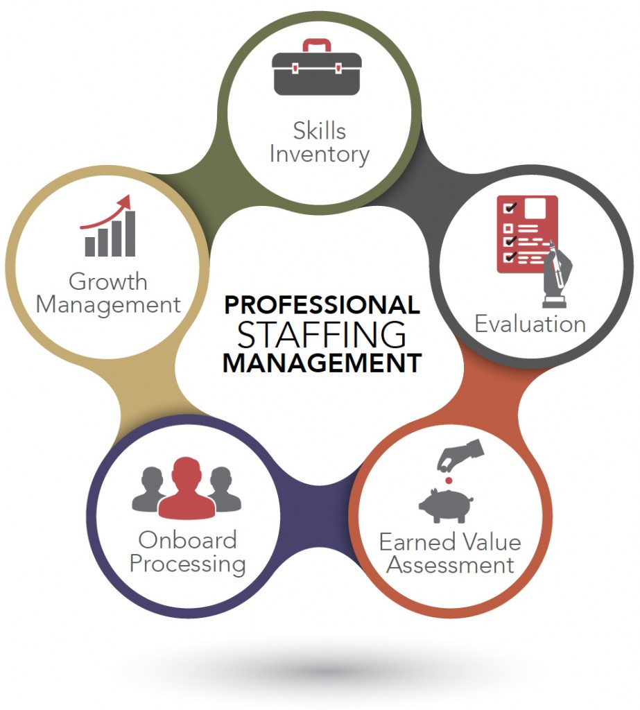 office management assessment 1 Office of vocational and adult education 1 resource management and 1 staff supervision the management competencies assessment instrument.